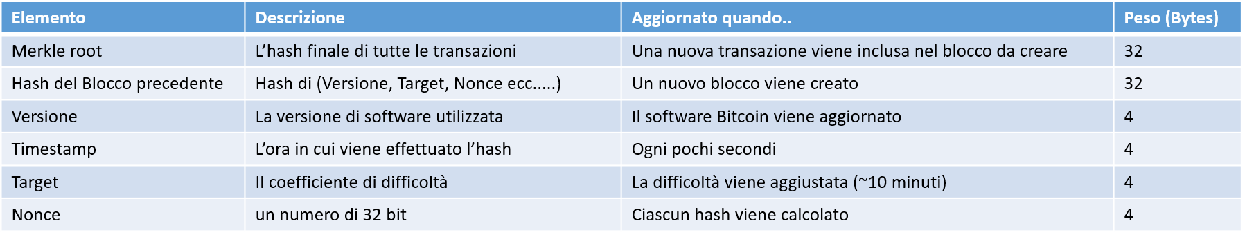 block hashing alghoritm