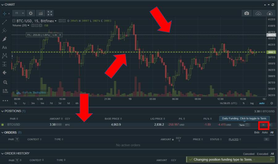 quanto tempo bitcoin compravendite prendono