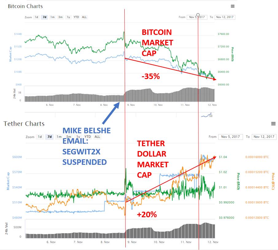 bitcoin segwit2x capitalizzazione di mercato)