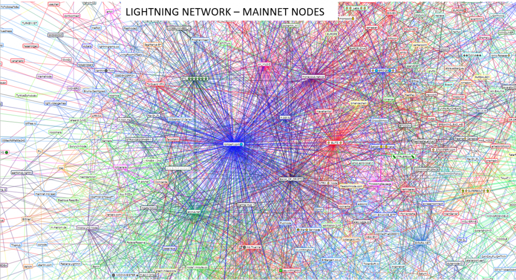 lightning network mainnet