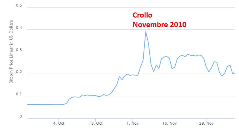 bitcoin crollo novembre 2010
