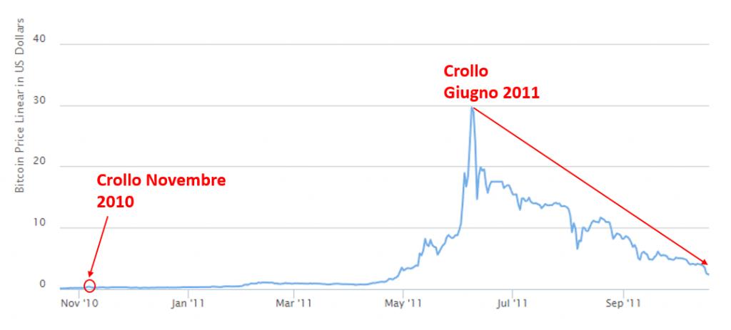 bitcoin crollo giugno 2011