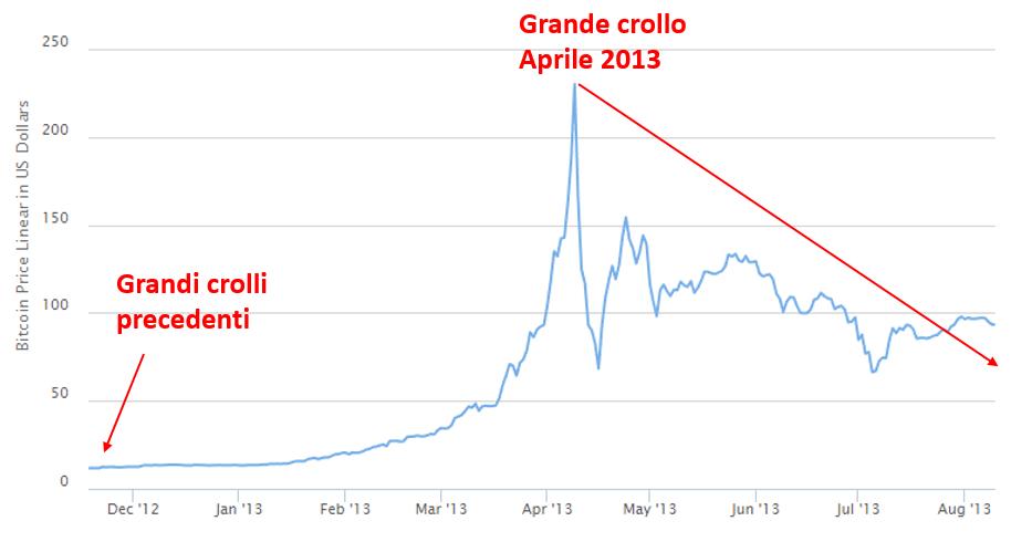 bitcoin crollo aprile 2013