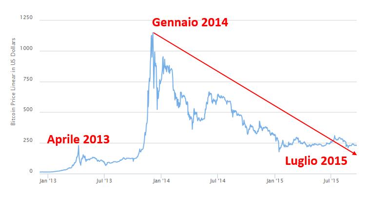 bitcoin crollo dicembre gennaio 2014