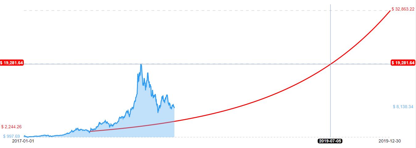 bitcoin crescita esponenziale