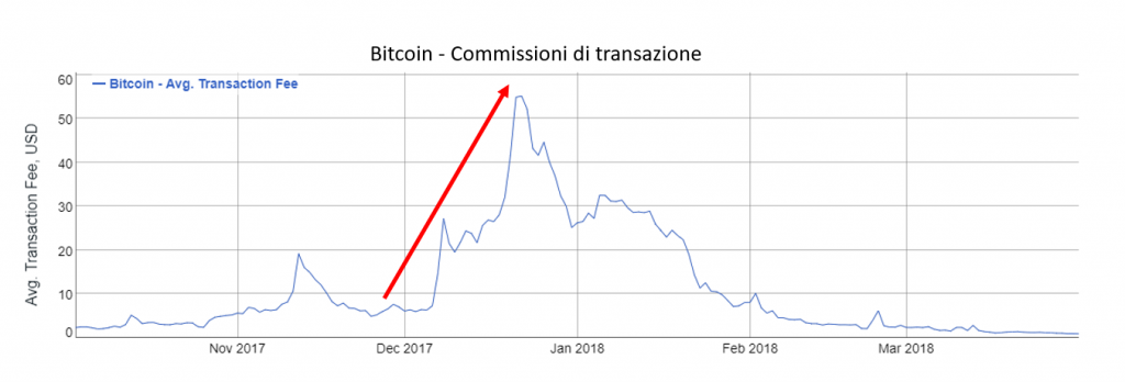 bitcoin transaction fee spike