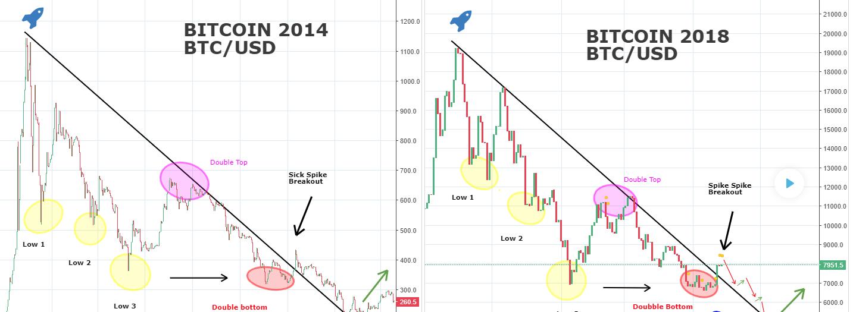 come incidere btc bitcoin api di trading
