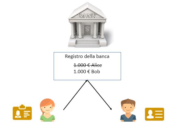 transazione bancaria