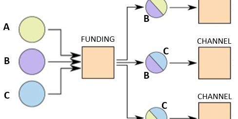 channel factories - lightning network