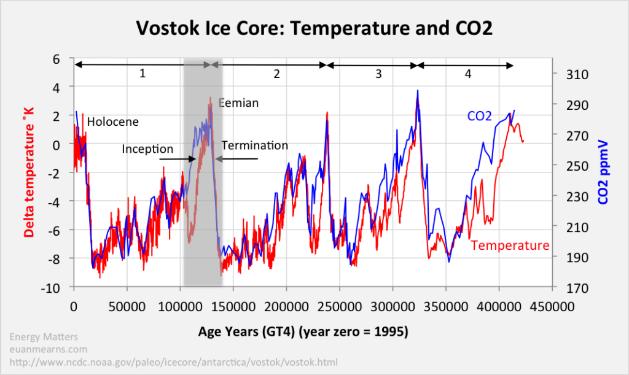 vostok ice core