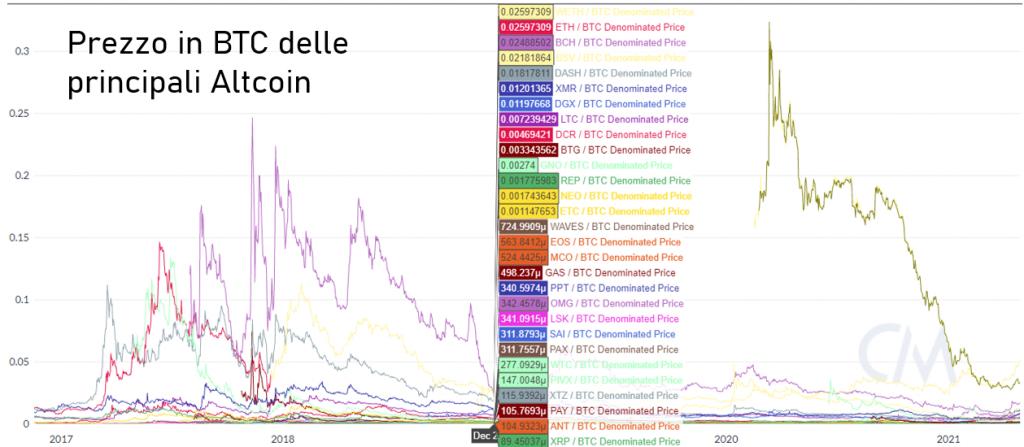 modifica della fiducia degli investimenti in bitcoin franchising distributori automatici guadagni